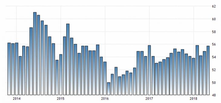 Влияние показателей ВВП на мировые валюты