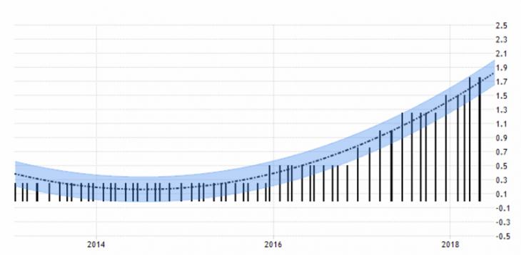 Процентная ставка США