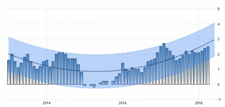 Уровень инфляции в США