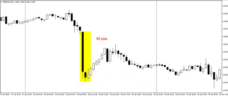 Реакция пары GBP/USD на снижения ИПЦ