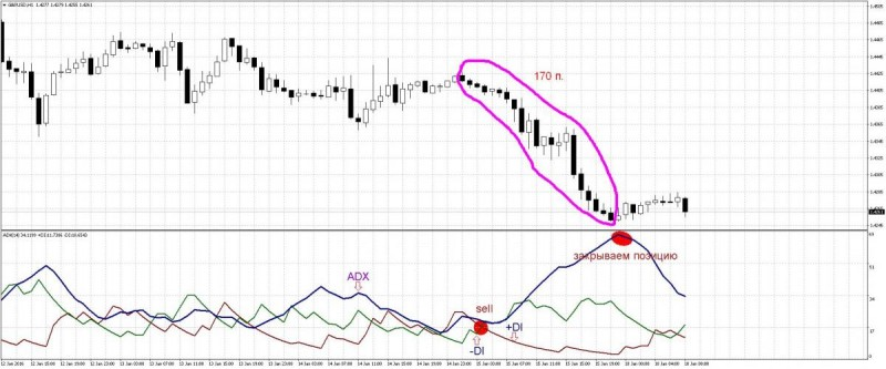 forex-ADX1