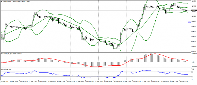 GBP USD