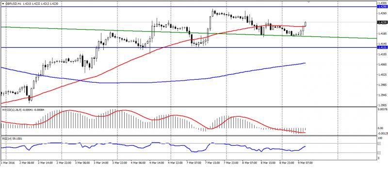 GBP USD H1