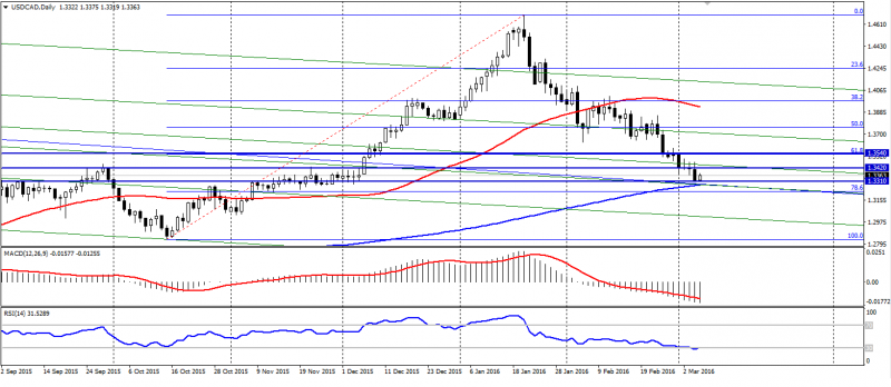 USD CAD Daily (1)