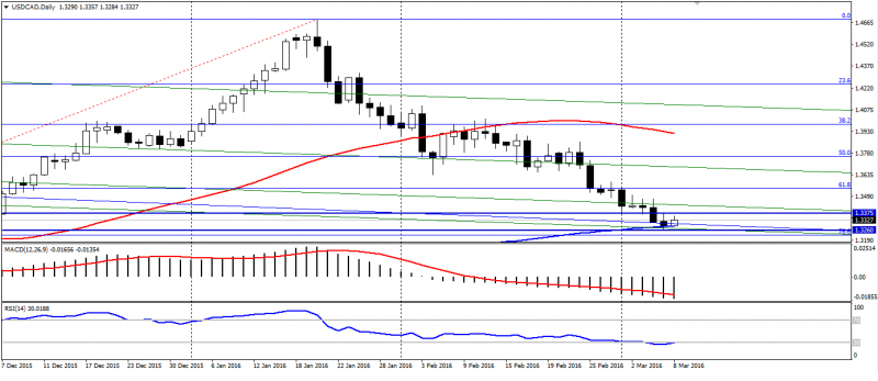USD CAD Daily
