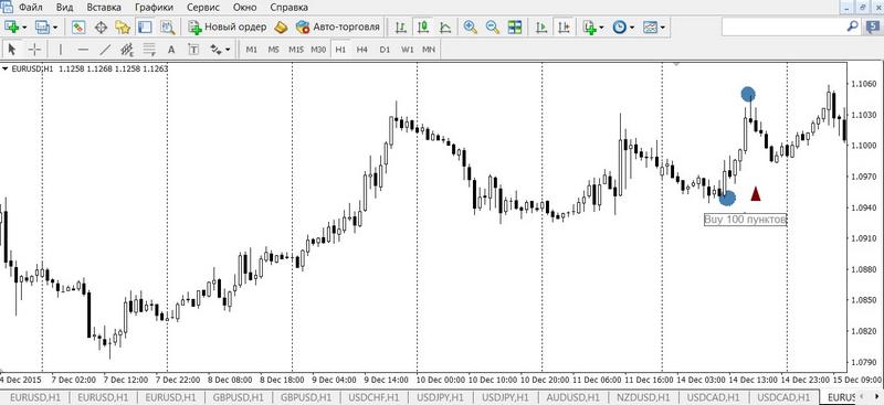 Реакция рынка, на примере пары EUR/USD, на выступление Марио Драги от 14.12.2015г.