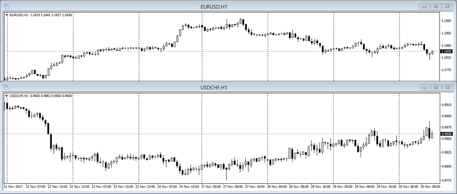 Forex crosses correlation