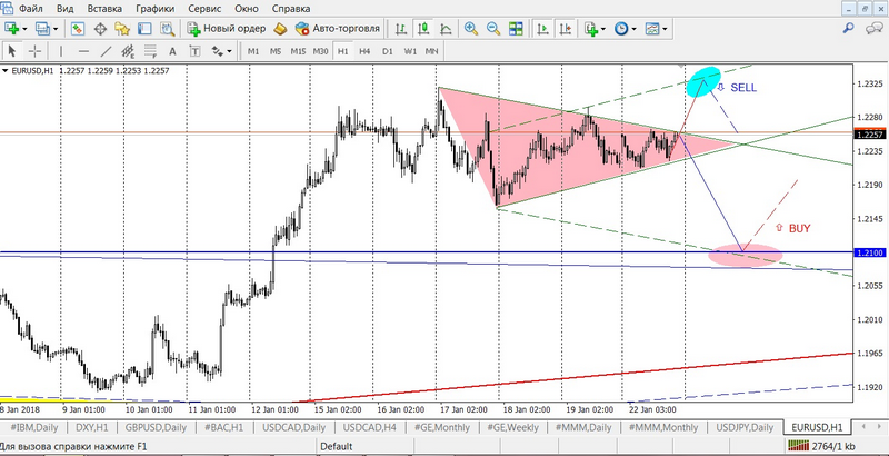 The calm before the storm  EUR/USD is pending the ECB